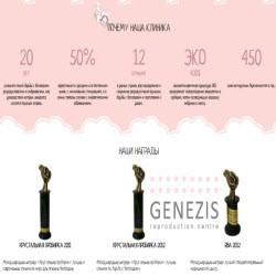Genezis Clinic — Увеличение защиты до 400$ + Успешное развитие медицинского актива и результаты работы за 6 дней на блоге!