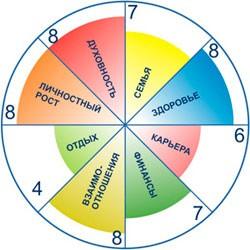 Колесо жизненного баланса — Полный анализ Вашей жизни за 5 минут!