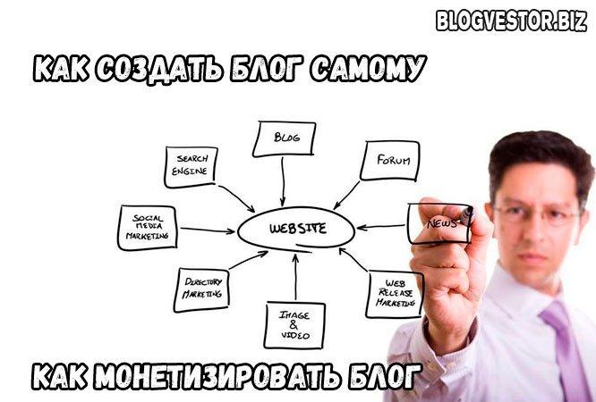 как создать свой блог