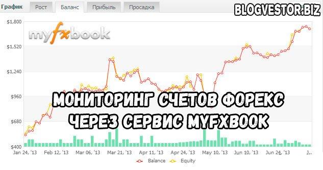 Инвестиции в форекс мониторинг twitter forex signal free