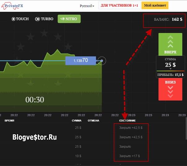 torgovlya-bo-privatefx-blogvestor-14.06.16
